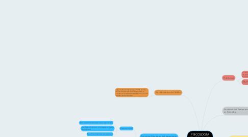 Mind Map: PSICOLOGÍA PENITENCIARIA