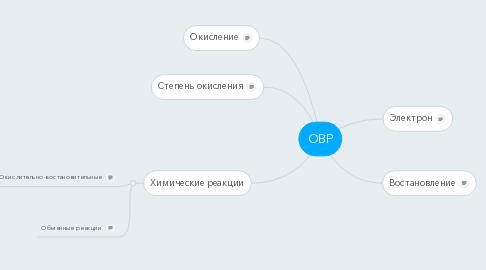 Mind Map: ОВР