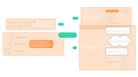 Mind Map: Классы неорганических соединений