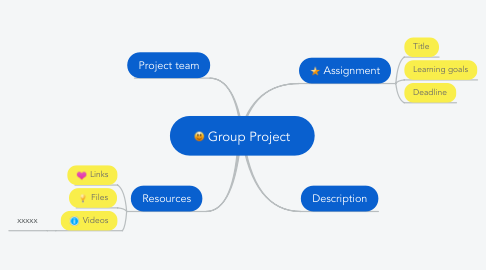 Mind Map: Group Project