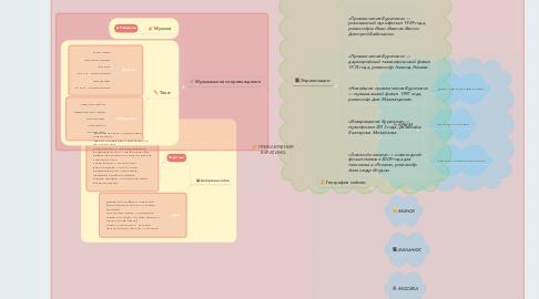 Mind Map: ПРИКЛЮЧЕНИЯ БУРАТИНО