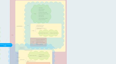 Mind Map: Das Schreiben nach Christine G. Krüger