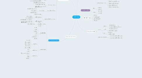Mind Map: LÃNH ĐẠO