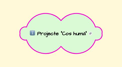 Mind Map: Bladi's EPA