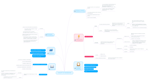 Mind Map: CONCEPT OF KNOWLEDGE