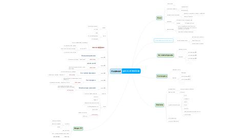 Mind Map: gms-worldwide