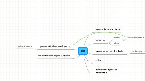 Mind Map: idea