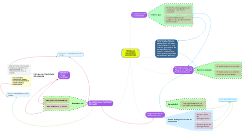 Mind Map: TEORÍA DE ALEJANDRO LACASSAGNE