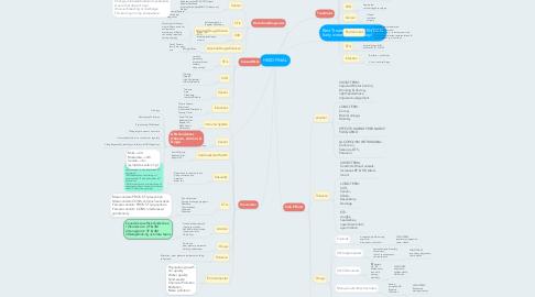 Mind Map: HEED FINAL