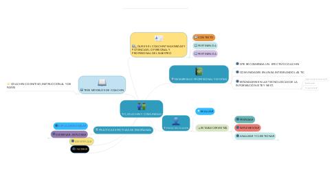 Mind Map: TIC,COACHIN Y COMUNIDAD