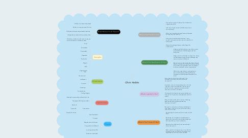 Mind Map: Chris Hobbs