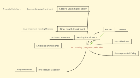 Mind Map: 14 Disability Categories under Idea
