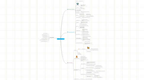 Mind Map: Future of Repositories
