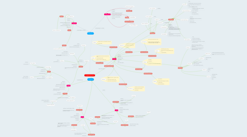 Mind Map: COMMON ANCESTOR