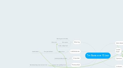 Mind Map: Tim Baets over 10 Jaar