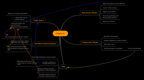 Mind Map: Chapter 8: