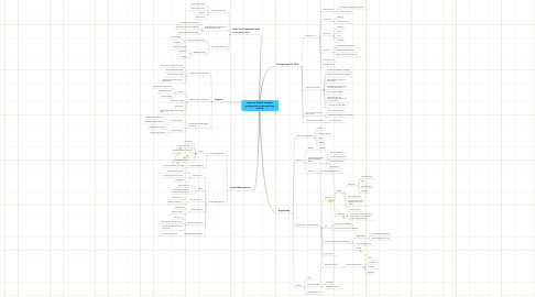 Mind Map: Agile and ALM by example :