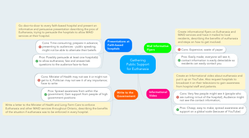 Mind Map: Gathering Public Support for Euthanasia