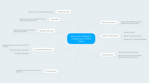 Mind Map: théorie de l'intelligence multiple selon Howard Garner