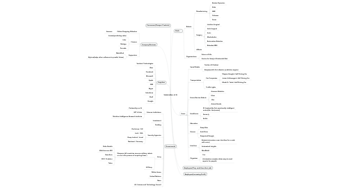 Mind Map: Stakeholders of AI