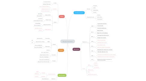 Mind Map: Novos Conceitos