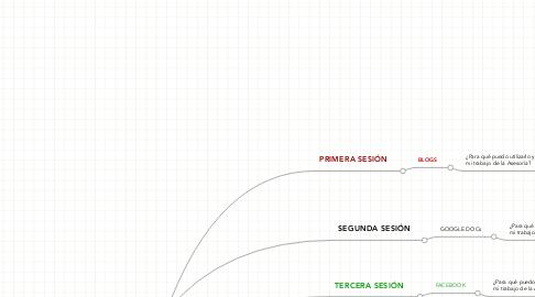 Mind Map: PROECTO ARCE