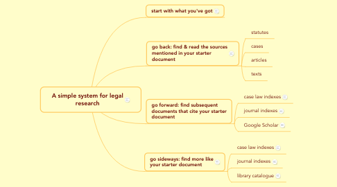 Mind Map: A simple system for legal research