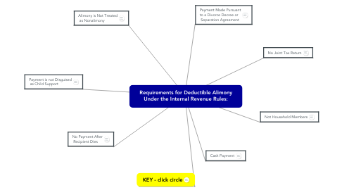 Mind Map: Requirements for Deductible Alimony Under the Internal Revenue Rules: