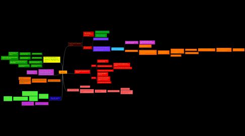 Mind Map: באר יוסף
