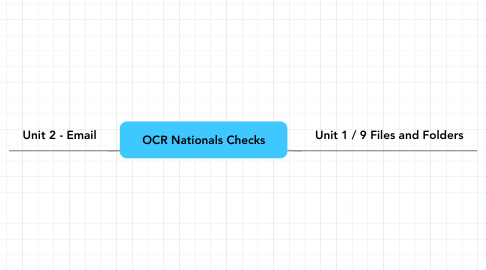 Mind Map: OCR Nationals Checks