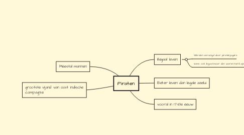 Mind Map: Piraten