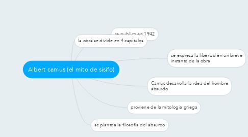 Mind Map: Albert camus (el mito de sisifo)