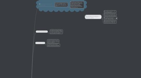 Mind Map: invetigacion de operaciones