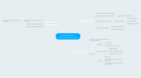 Mind Map: Chapter 5-Section 2: Enlightenment Ideas Spread