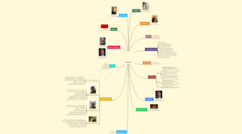 Mind Map: Кин-дза-дза