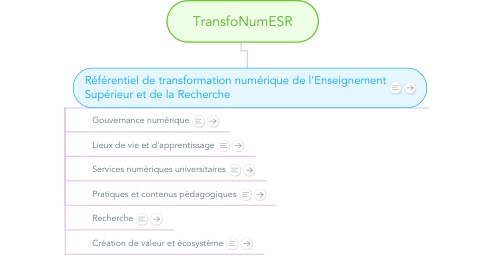 Mind Map: TransfoNumESR