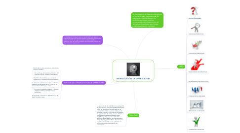 Mind Map: INVESTIGACIÓN DE OPERACIONES