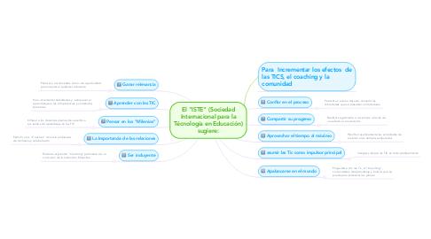 """Mind Map: El """"ISTE"""" (Sociedad Internacional para la Técnología en Educación) sugiere:"""