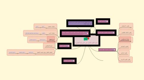 Mind Map: تعلم اللغة الثانية في المرحلة الثانوية