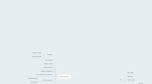 Mind Map: Nossa Saúde App