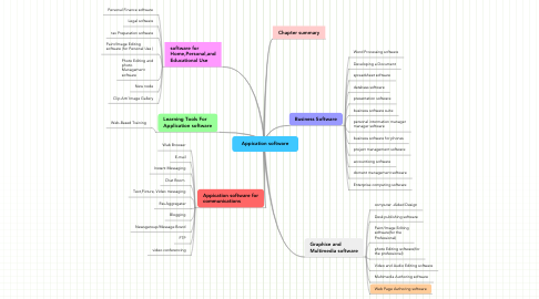 Mind Map: Appication software