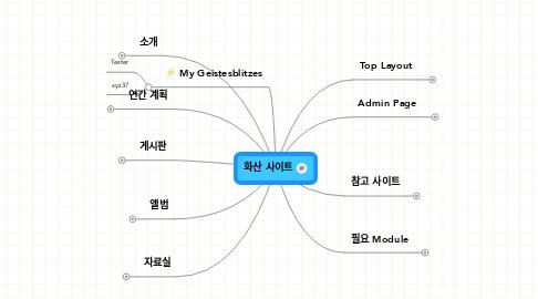 Mind Map: 화산 사이트