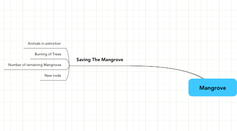 Mind Map: Mangrove