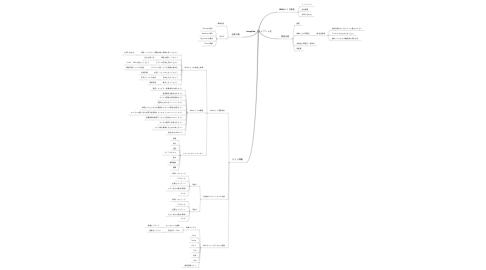 Mind Map: template_クライアント名