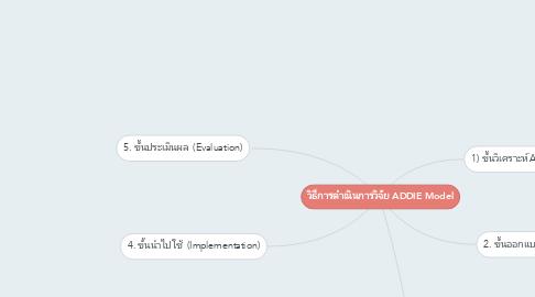 Mind Map: วิธีการดำเนินการวิจัย ADDIE Model