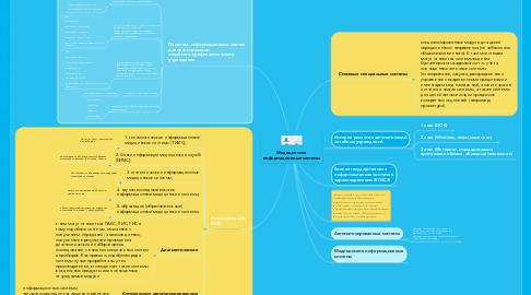 Mind Map: Медицинские информационные системы