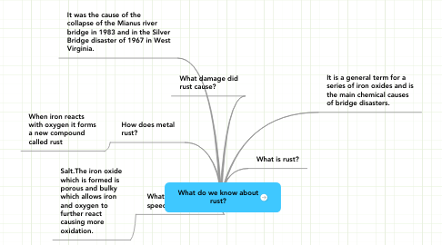 Mind Map: What do we know about rust?