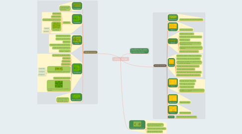 Mind Map: Aldehídos y Cetonas
