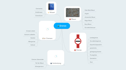 Mind Map: Grenze