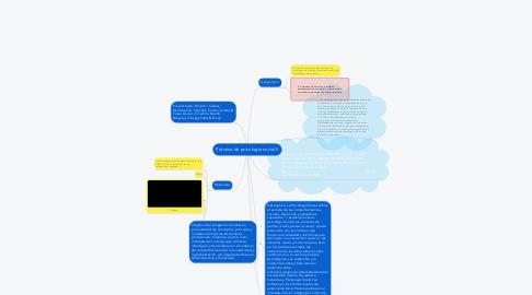 Mind Map: Práctica de psicología social II